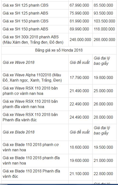 Bảng giá xe máy Honda mới nhất tháng 1/2018 tại Việt Nam - Ảnh 3