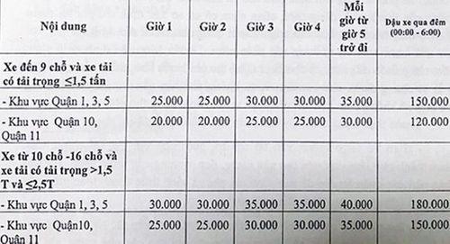 Sở GTVT TP. HCM đề xuất phí đỗ ôtô cao nhất 40.000 đồng/h - Ảnh 1