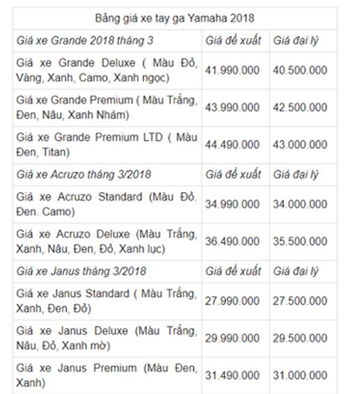 Bảng giá xe Yamaha tháng 3/2018 mới nhất tại Việt Nam - Ảnh 1