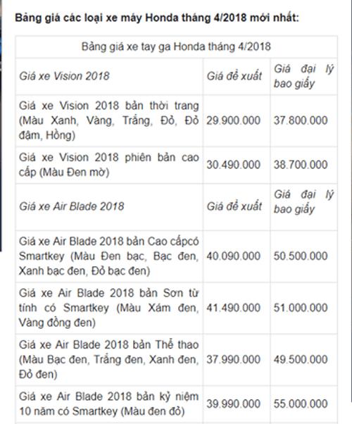 Bảng giá xe Honda mới nhất tháng 4/2018: SH giảm nhẹ - Ảnh 1