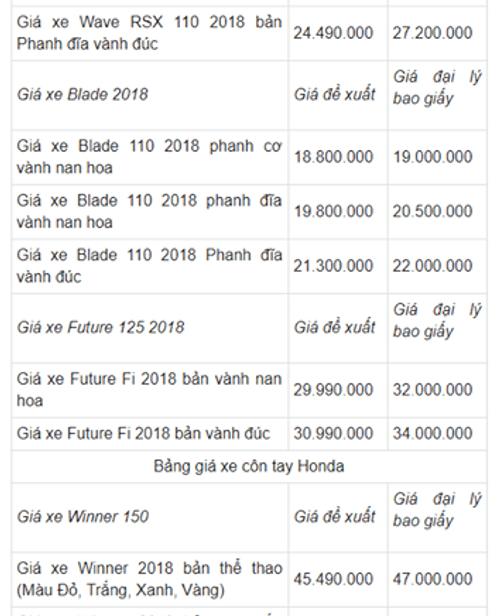 Bảng giá xe Honda mới nhất tháng 4/2018: SH giảm nhẹ - Ảnh 4