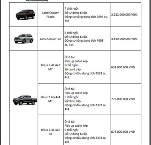 Bảng giá xe ô tô Toyota mới nhất tháng 4/2018 - Ảnh 6