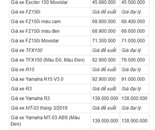 Bảng giá xe Yamaha mới nhất tháng 4/2018 - Ảnh 4