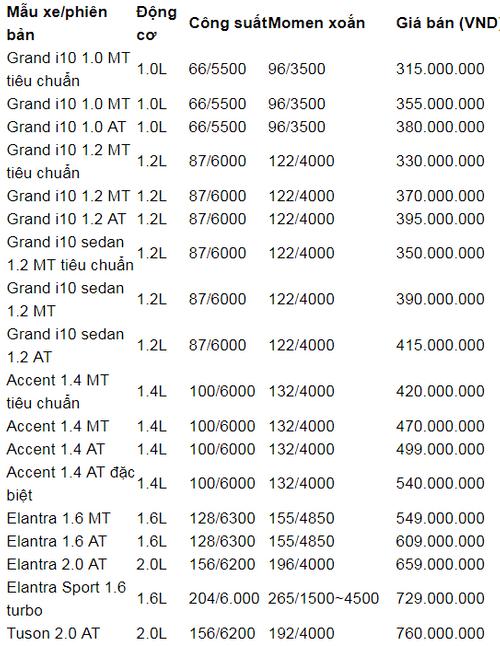 Bảng giá xe Hyundai mới nhất tháng 6/2018 - Ảnh 1