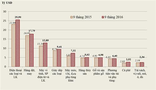 Samsung Note 7 bị thu hồi, xuất khẩu điện thoại vẫn tăng mạnh - Ảnh 1