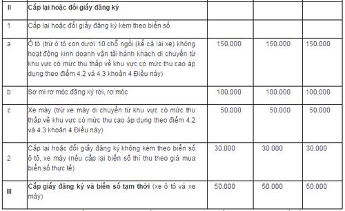Mức thu lệ phí đăng ký, cấp biển ô tô mới sẽ dưới 20 triệu đồng - Ảnh 2
