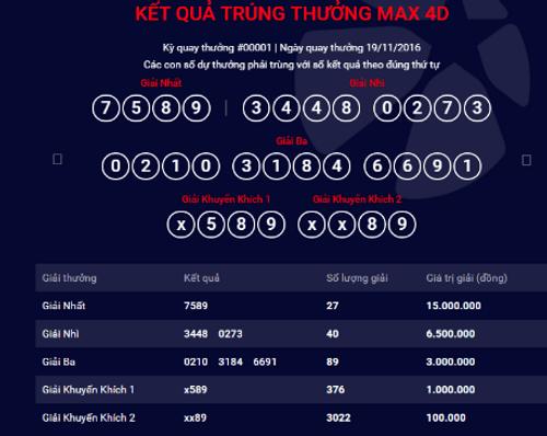 Quay số mở thưởng kỳ đầu tiên xổ số Max 4D, Vietlott trả hơn 1,6 tỷ - Ảnh 1