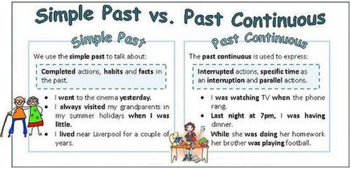 Cách dùng thì quá khứ tiếp diễn trong tiếng Anh đầy đủ nhất - Ảnh 2