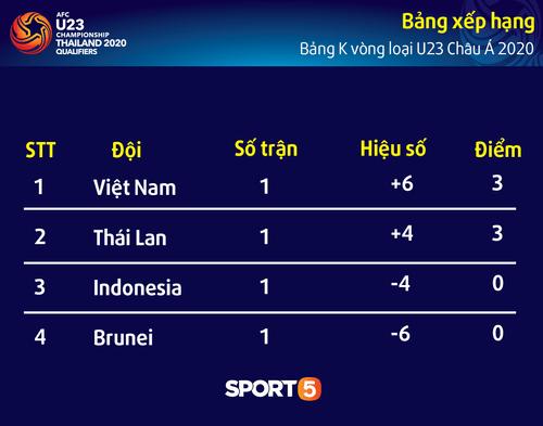 Lịch thi đấu vòng loại U23 châu Á hôm nay 24/3: Việt Nam đấu Indonesia - Ảnh 2