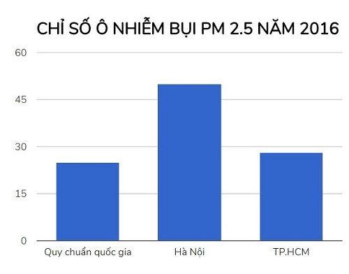 Chỉ số ô nhiễm bụi ở Hà Nội cao gấp 2 lần Sài Gòn - Ảnh 2