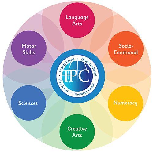 Vinschool triển khai tích hợp chương trình giáo dục mầm non quốc tế IPC - Ảnh 2