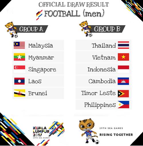 Bốc thăm bóng đá nam SEA Games 2017: U22 VN vào bảng tử thần - Ảnh 1