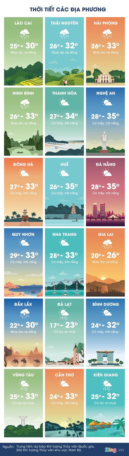 Dự báo thời tiết 10/6: Kết thúc nắng nóng, miền Bắc mưa lớn cuối tuần - Ảnh 2
