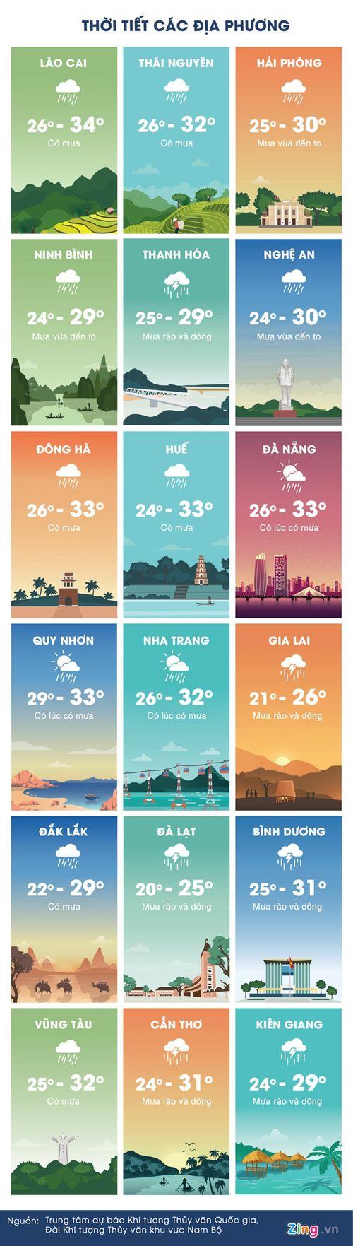 Dự báo thời tiết ngày 14/7: Xuất hiện mưa lớn ở nhiều nơi - Ảnh 2