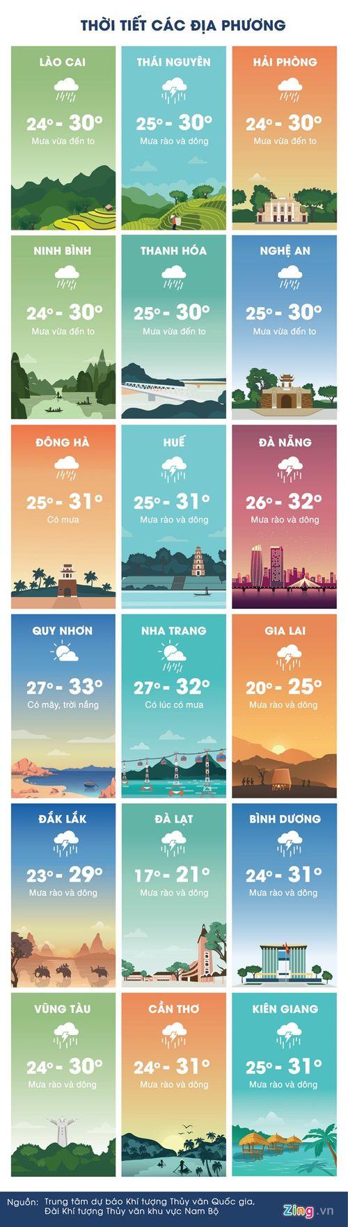 Dự báo thời tiết ngày 21/7: Xuất hiện áp thấp nhiệt đới sau bão số 3 - Ảnh 2