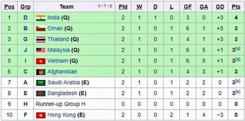 Hành trình giành tấm vé dự vòng chung kết U16 châu Á của U16 Việt Nam - Ảnh 2