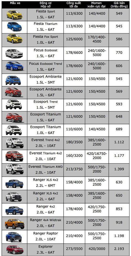 """Bảng giá xe Ford mới nhất tháng 11/2018: """"Tân binh"""" Ranger Raptor giá niêm yết gần 1,2 tỷ đồng - Ảnh 2"""