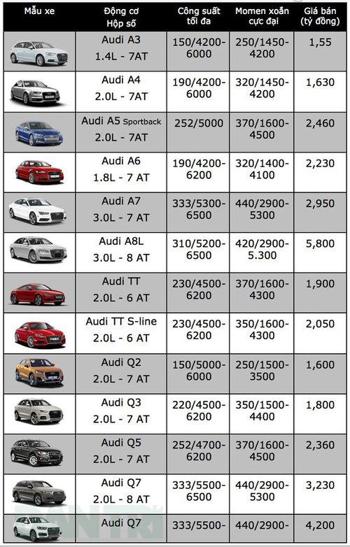 Bảng giá xe ô tô Audi mới nhất tháng 11/2018: Giá A8 L cao nhất 5,8 tỷ đồng - Ảnh 2