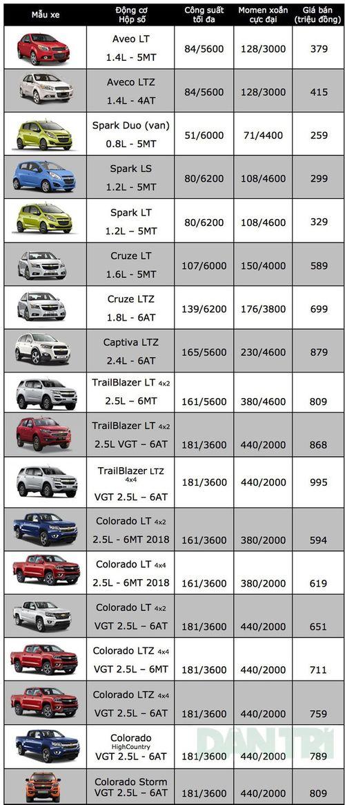 Bảng giá xe ô tô Chevrolet mới nhất tháng 12/2018: Spark Duo giá ưu đãi chỉ 259 triệu đồng - Ảnh 2