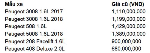 Bảng giá xe ô tô Peugeot tháng 3/2018 mới nhất tại Việt Nam - Ảnh 1