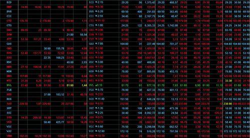 """Hơn 320 cổ phiếu giảm giá, 6 tỷ USD bị """"thổi bay"""" trong ngày hôm nay - Ảnh 1"""