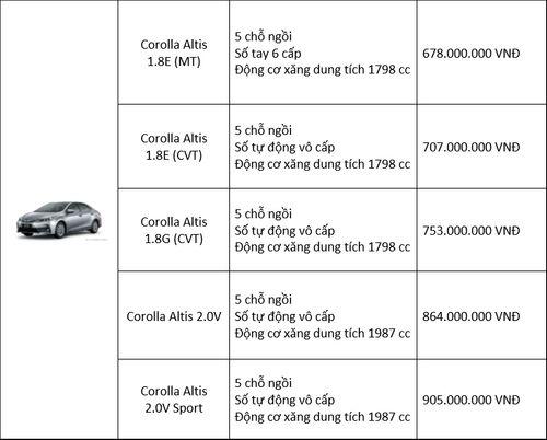 Bảng giá xe Toyota mới nhất tháng 7/2018: Fortuner bản cải tiến tăng 45 triệu đồng - Ảnh 2