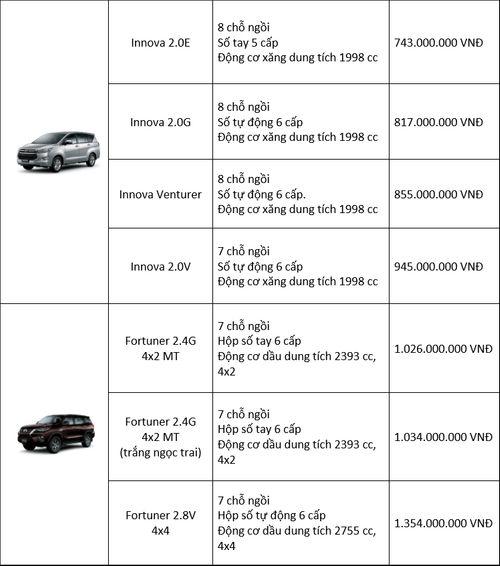 Bảng giá xe Toyota mới nhất tháng 7/2018: Fortuner bản cải tiến tăng 45 triệu đồng - Ảnh 4