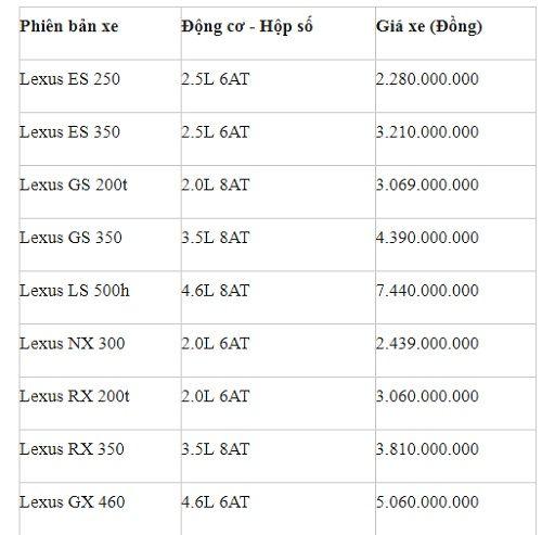 """Bảng giá xe Lexus mới nhất tháng 7/2018: """"Chuyên cơ mặt đất"""" Lexus LX 570 giá hơn 7.8 tỷ đồng - Ảnh 2"""