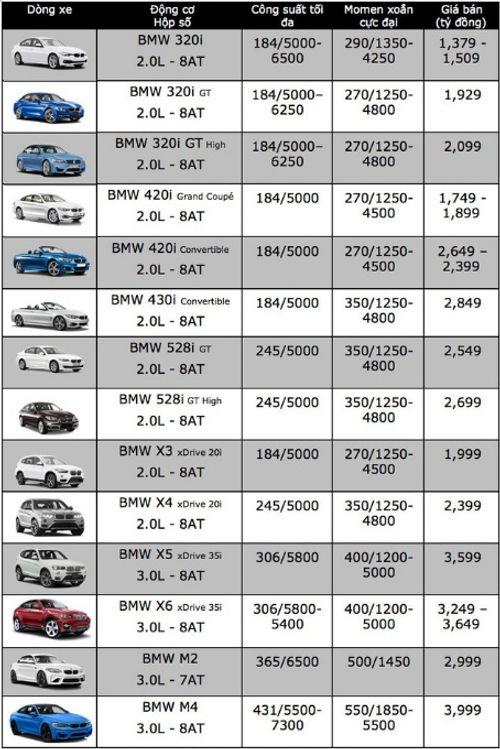 Bảng giá xe BMW mới nhất tháng 7/2018: BMW M4 cận mức 4 tỷ đồng  - Ảnh 2