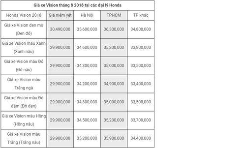 Bảng giá xe tay ga Honda mới nhất tháng 8/2018: Bản phanh ABS của xe SH 2018 tăng 10 triệu đồng - Ảnh 1