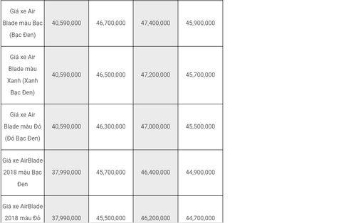 Bảng giá xe tay ga Honda mới nhất tháng 8/2018: Bản phanh ABS của xe SH 2018 tăng 10 triệu đồng - Ảnh 3