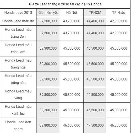 Bảng giá xe tay ga Honda mới nhất tháng 8/2018: Bản phanh ABS của xe SH 2018 tăng 10 triệu đồng - Ảnh 5