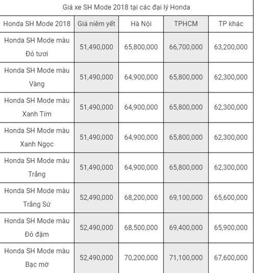 Bảng giá xe tay ga Honda mới nhất tháng 8/2018: Bản phanh ABS của xe SH 2018 tăng 10 triệu đồng - Ảnh 6