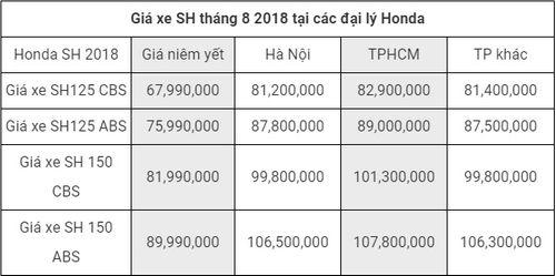 Bảng giá xe tay ga Honda mới nhất tháng 8/2018: Bản phanh ABS của xe SH 2018 tăng 10 triệu đồng - Ảnh 7