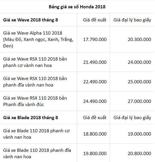 Bảng giá xe số, xe côn Honda mới nhất tháng 8/2018: Wave Alpha 110cc giá từ 17,99 triệu đồng - Ảnh 1