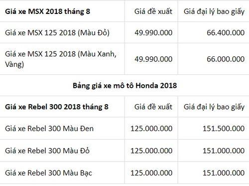 Bảng giá xe số, xe côn Honda mới nhất tháng 8/2018: Wave Alpha 110cc giá từ 17,99 triệu đồng - Ảnh 3