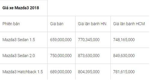 """Bảng giá xe Mazda mới nhất tháng 8/2018: CX5 2.0 FWD 2018 """"nhích"""" giá thêm 30 triệu đồng - Ảnh 2"""