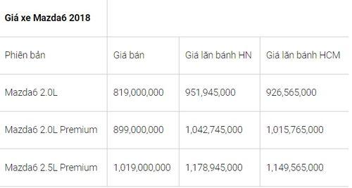 """Bảng giá xe Mazda mới nhất tháng 8/2018: CX5 2.0 FWD 2018 """"nhích"""" giá thêm 30 triệu đồng - Ảnh 3"""