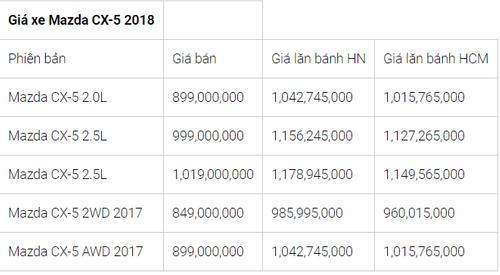 """Bảng giá xe Mazda mới nhất tháng 8/2018: CX5 2.0 FWD 2018 """"nhích"""" giá thêm 30 triệu đồng - Ảnh 4"""