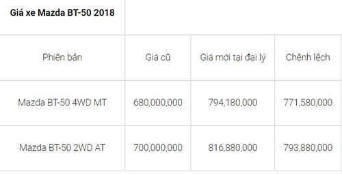 """Bảng giá xe Mazda mới nhất tháng 8/2018: CX5 2.0 FWD 2018 """"nhích"""" giá thêm 30 triệu đồng - Ảnh 5"""