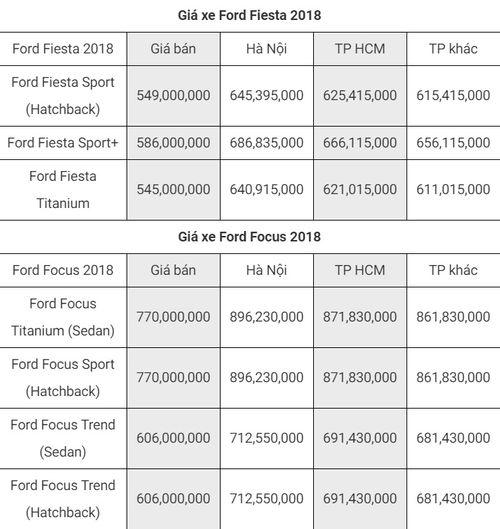 """Bảng giá xe Ford mới nhất tháng 8/2018:  """"Vua bán tải"""" Ford Ranger bản cao cấp giá 925 triệu đồng - Ảnh 2"""