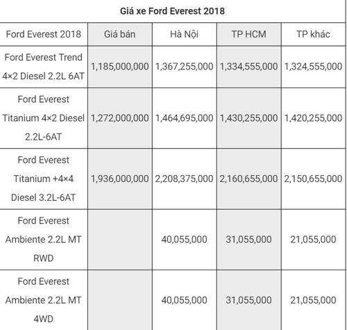 """Bảng giá xe Ford mới nhất tháng 8/2018:  """"Vua bán tải"""" Ford Ranger bản cao cấp giá 925 triệu đồng - Ảnh 4"""