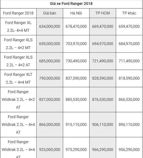 """Bảng giá xe Ford mới nhất tháng 8/2018:  """"Vua bán tải"""" Ford Ranger bản cao cấp giá 925 triệu đồng - Ảnh 5"""