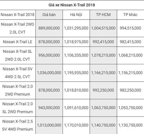 Bảng giá xe Nissan mới nhất tháng 8/2018: Teana được bán ra với giá 1,195 tỷ đồng - Ảnh 1