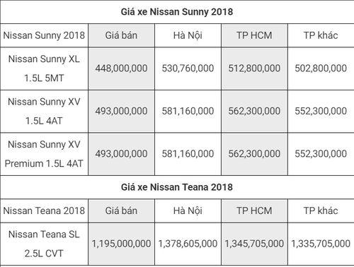 Bảng giá xe Nissan mới nhất tháng 8/2018: Teana được bán ra với giá 1,195 tỷ đồng - Ảnh 3