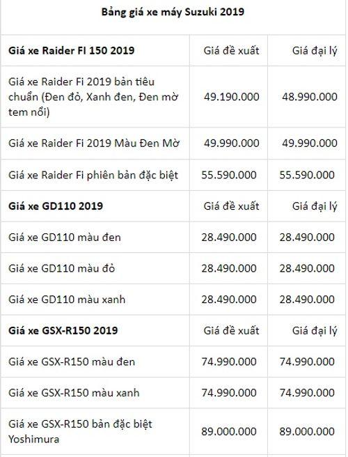 Bảng giá máy Suzuki mới nhất tháng 1/2019: GSX-S150 bản đặc biệt giá gần 80 triệu đồng - Ảnh 2