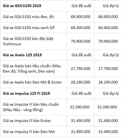 Bảng giá máy Suzuki mới nhất tháng 1/2019: GSX-S150 bản đặc biệt giá gần 80 triệu đồng - Ảnh 3