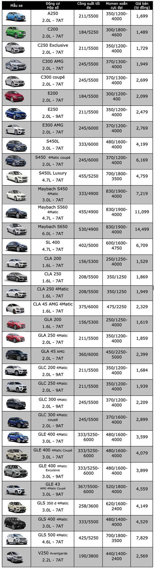 """Bảng giá xe Mercedes mới nhất tháng 1/2019: """"Ông hoàng"""" Maybach S650 vẫn án ngữ mức giá 14,5 tỷ đồng - Ảnh 3"""