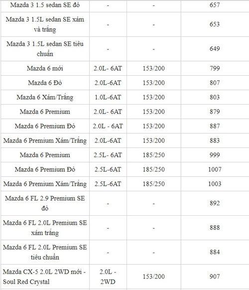 """Bảng giá xe Mazda mới nhất tháng 2/2019: """"Em út"""" Mazda2 giá từ 504-562 triệu đồng - Ảnh 3"""