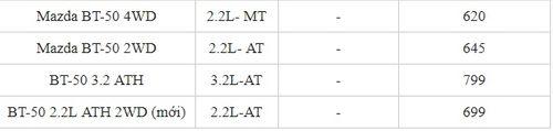 """Bảng giá xe Mazda mới nhất tháng 2/2019: """"Em út"""" Mazda2 giá từ 504-562 triệu đồng - Ảnh 5"""
